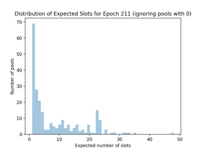 expected_slots_epoch211_2