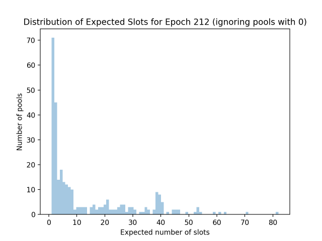 expected_slots_epoch212_2