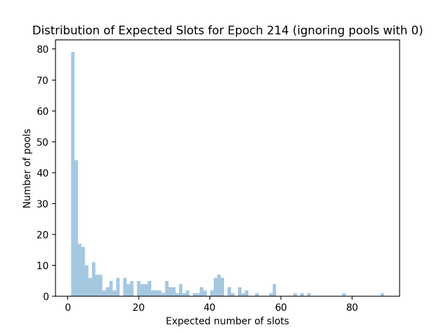 expected_slots_epoch214_2