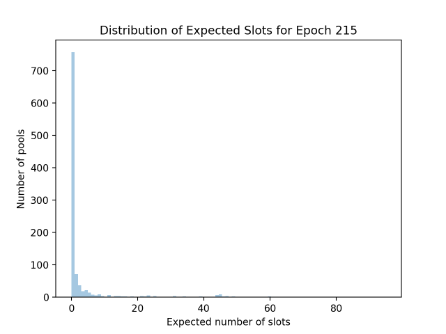 expected_slots_epoch215