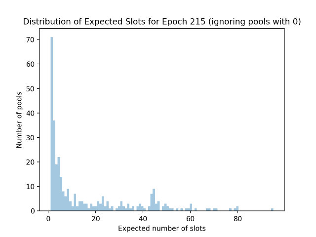 expected_slots_epoch215_2