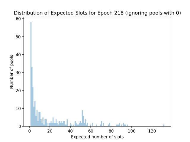 expected_slots_epoch218_2