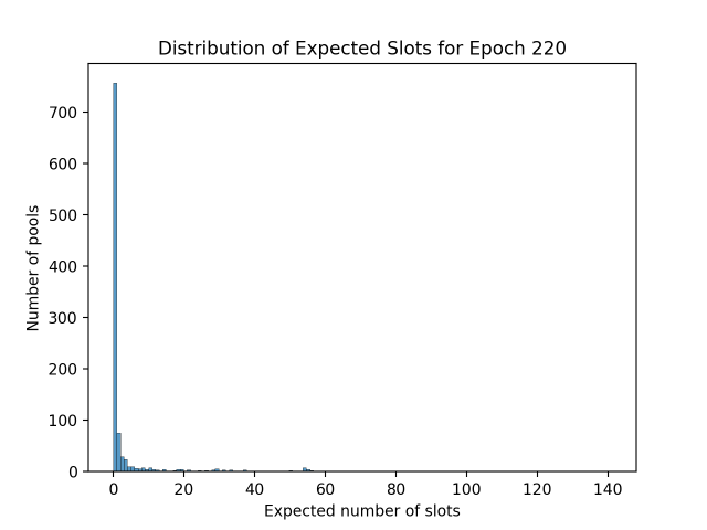 expected_slots_epoch220