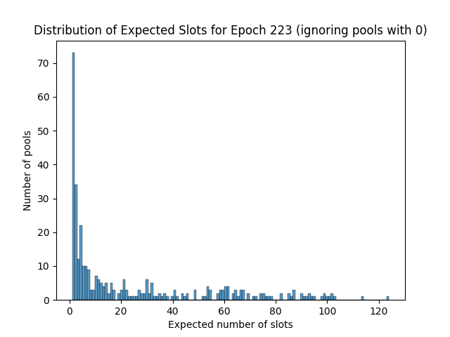 expected_slots_epoch223_2