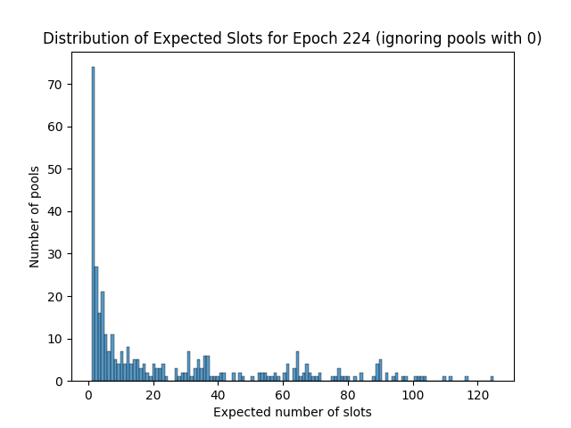 expected_slots_epoch224_2