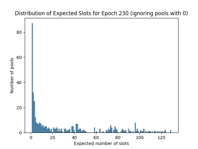 expected_slots_epoch230_2
