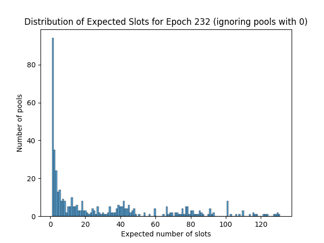 expected_slots_epoch232_2