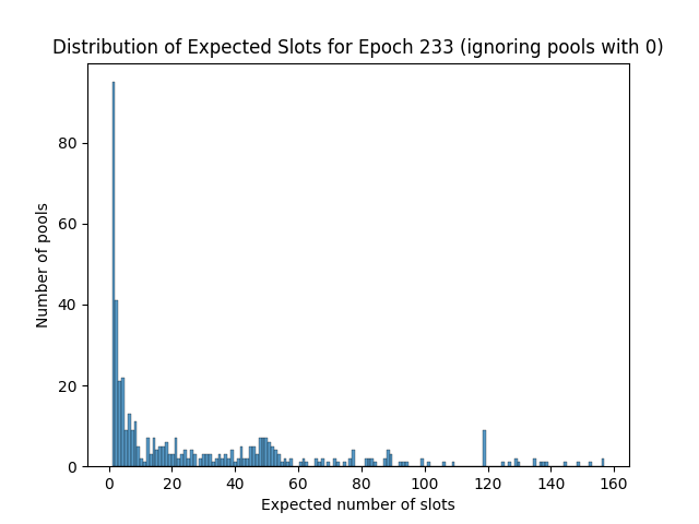 expected_slots_epoch233_2