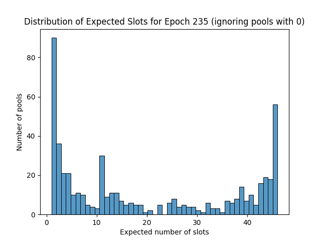 expected_slots_epoch235_2